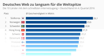 Deutsches Web zu langsam für die Weltspitze