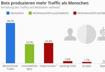 Bots produzieren mehr Traffic als Menschen