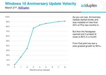 AdDuplex: Verteilung des Anniversary Updates