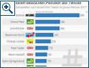 Die aktivsten deutschen Politiker auf Twitter