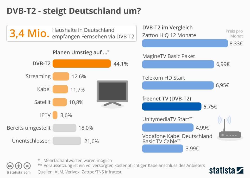 DVB-T2 - steigt Deutschland um?