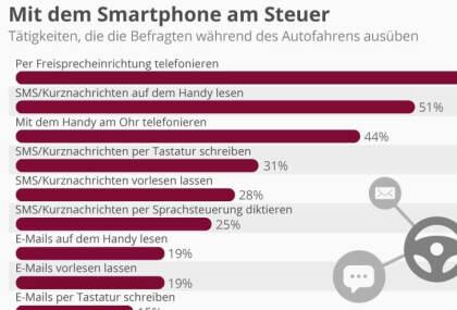 Mit dem Smartphone am Steuer