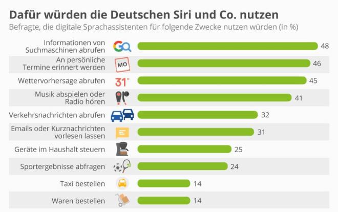 Dafür würden die Deutschen Siri, Alexa und Co. nutzen