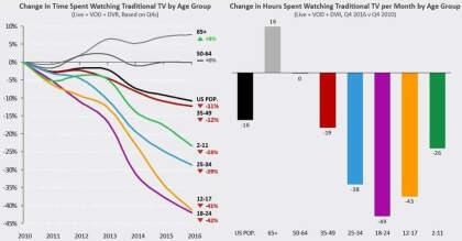 Nielsen: Nutzung von Fernsehen