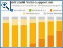 Microsoft stellt Vista-Support ein
