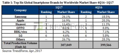 TrendForce: Smartphone-Markt Q1/2017
