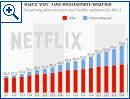 Netflix kurz vor der 100-Millionen-Marke