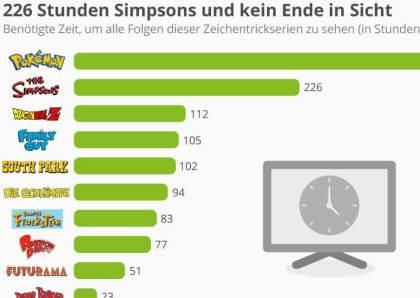 226 Stunden Simpsons und kein Ende in Sicht