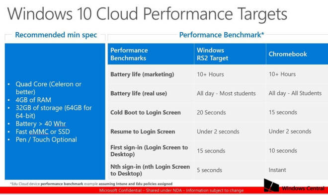Microsoft Windows 10 Cloud Performance Targets