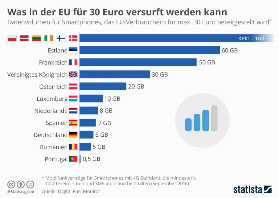 Deutliche Unterschiede bei mobilen Datenvolumen in der EU