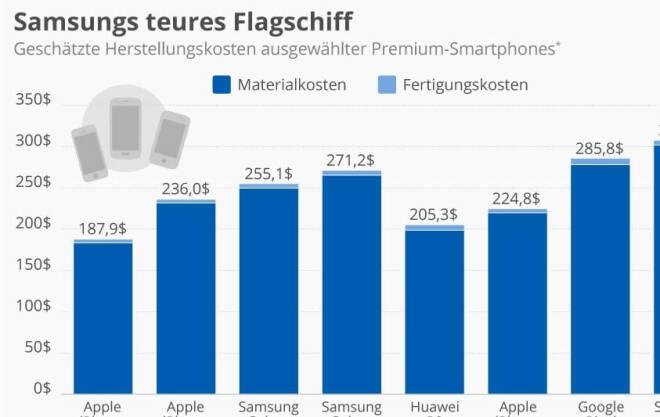Samsungs teures Flaggschiff