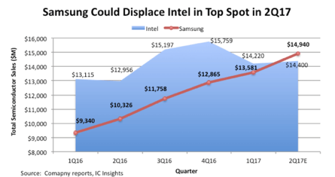 IC Insights: Samsung überholt Intel