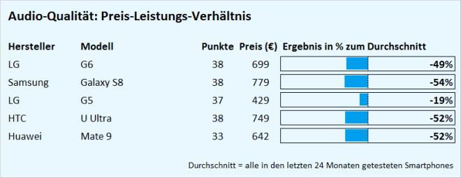 Test LG G6