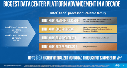 Intel Xeon: Scalable Family