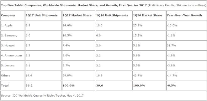 IDC Tablet-Markt Q1 2017