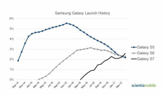 Beliebtheit von Samsung Galaxy-Smartphones