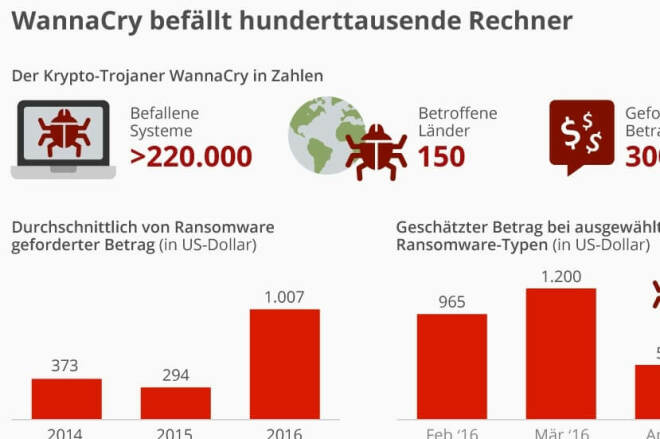 WannaCry befällt hunderttausende Rechner