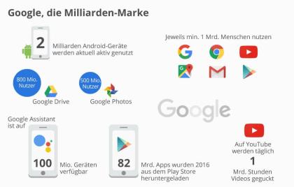 Google, die Miliarden-Marke