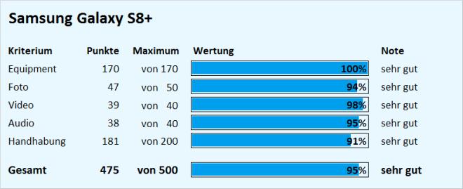 Test Samsung Galaxy S8 Plus