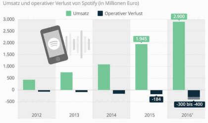 Spotify schreibt weiter rote Zahlen