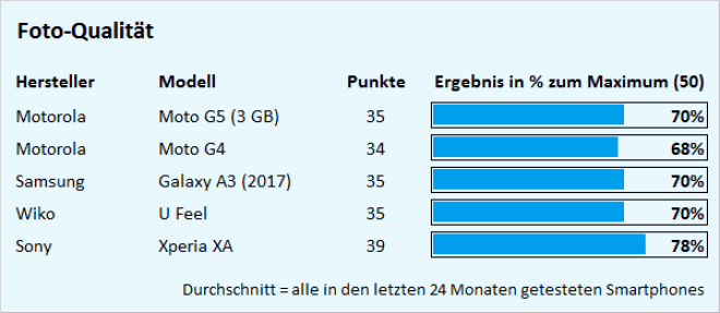 Test Motorola Moto G5