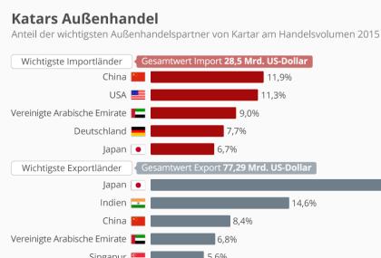Katars Außenhandel