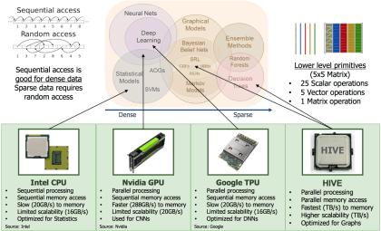 DARPA: HIVE-Projekt