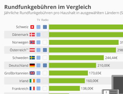 Rundfunkgebühren im europäischen Vergleich
