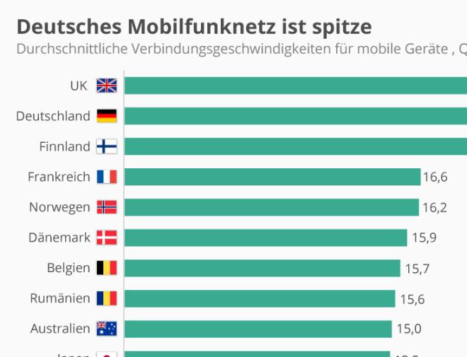 Deutsches Mobilfunknetz ist spitze