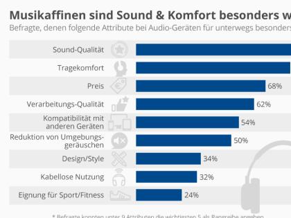 Musikaffinen sind Sound & Komfort besonders wichtig