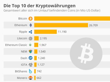 Die Top 10 der Kryptowährungen