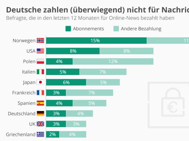 Deutsche zahlen (überwiegend) nicht für Nachrichten