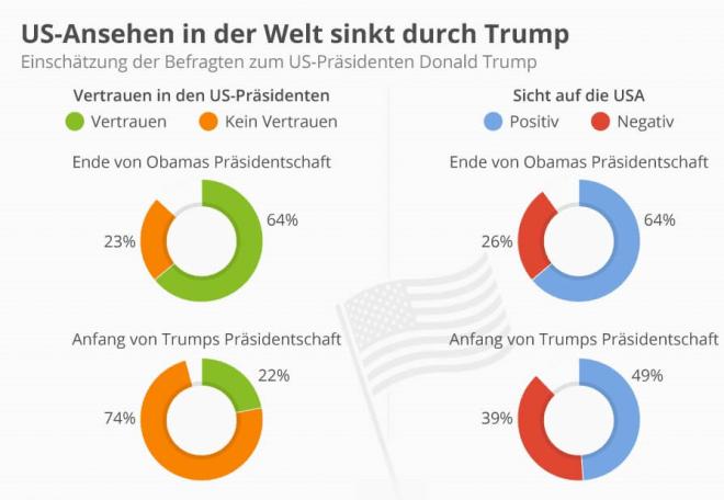 US-Ansehen in der Welt sinkt durch Trump