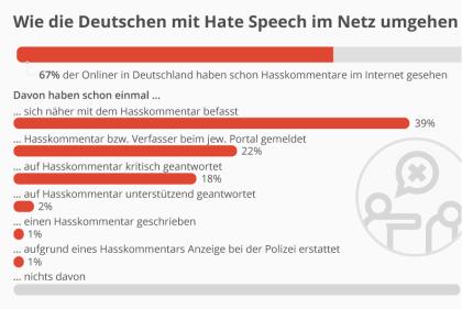 Wie die Deutschen mit Hate Speech im Netz umgehen
