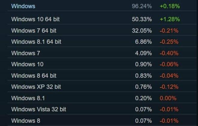 Steam Statistiken