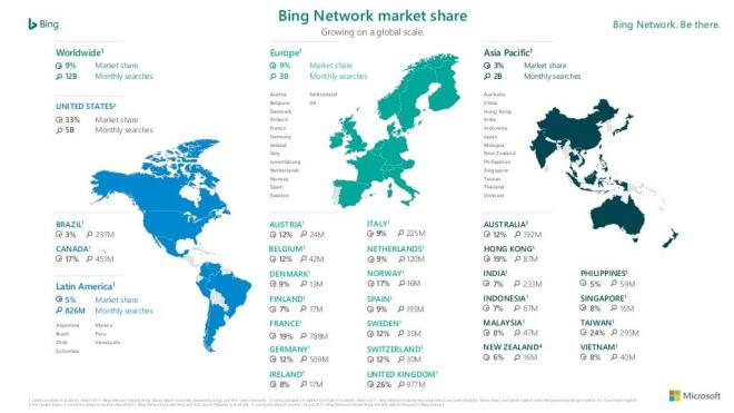 Bing: Marktanteile im März 2017