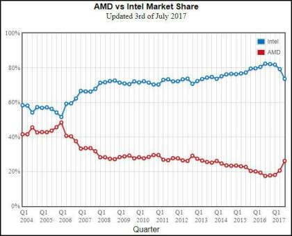 AMD vs. Intel: Passmark-Anteile