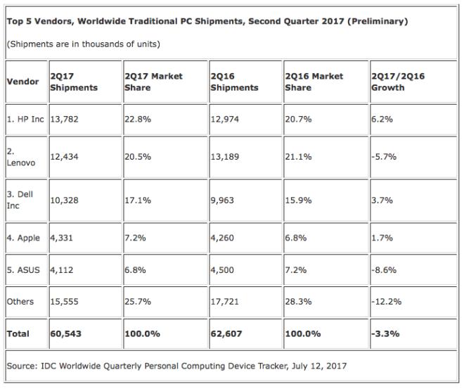 PC-Markt: 2Q17