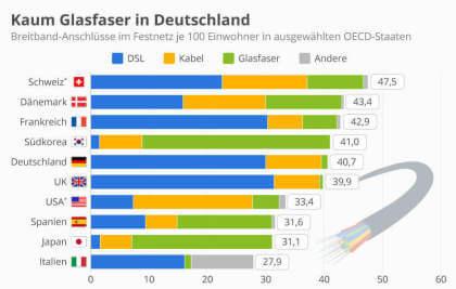 Kaum Glasfaser in Deutschland