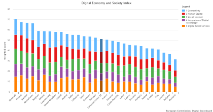 The Digital Economy and Society Index (DESI) 2017