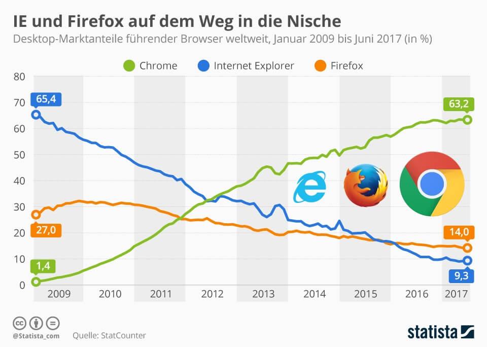 Marktanteile Chrome, Firefox, Internet Explorer