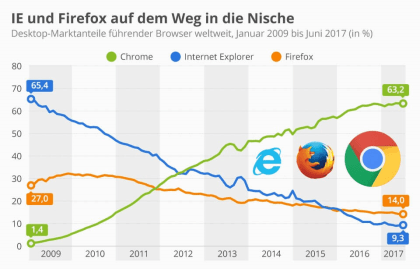 Marktanteile Chrome, Firefox, Internet Explorer