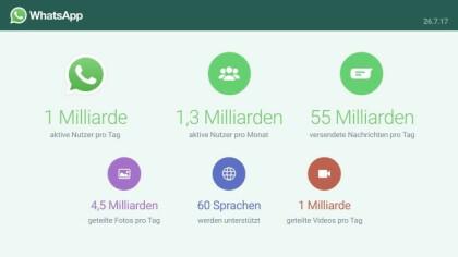 Whatsapp: Wir verbinden jeden Tag eine Milliarde Benutzer