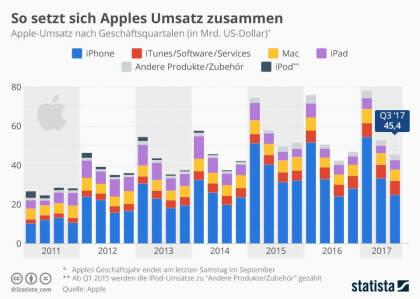 So setzt sich Apples Umsatz zusammen