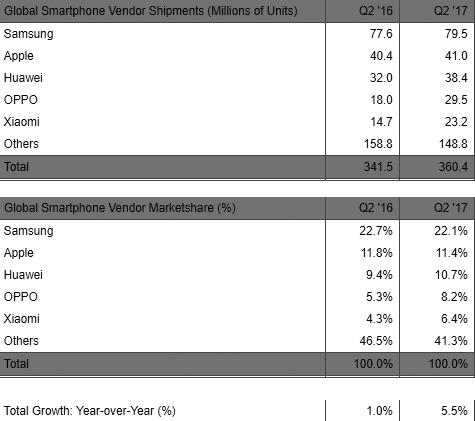 Smartphone-Marktanteile Q2/2017 laut Strategy Analytics