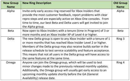 Xbox Insider Program Rings