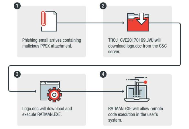 PowerPoint zur Malware-Verbreitung