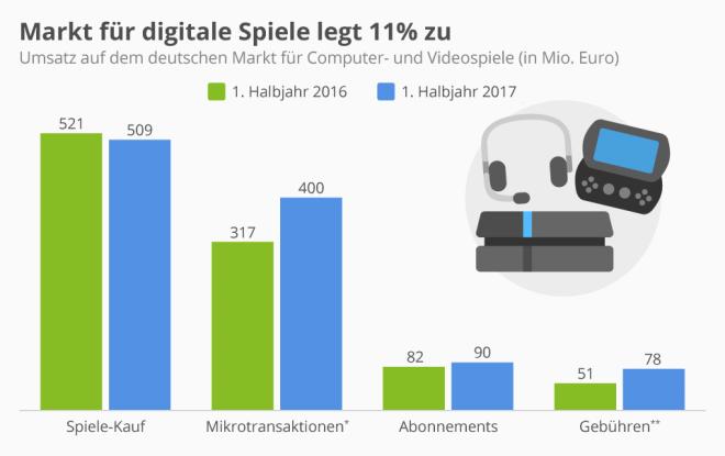 Markt für digitale Spiele legt 11% zu