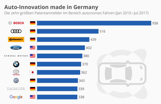 Deutsche mischen beim autonomen Fahren mit