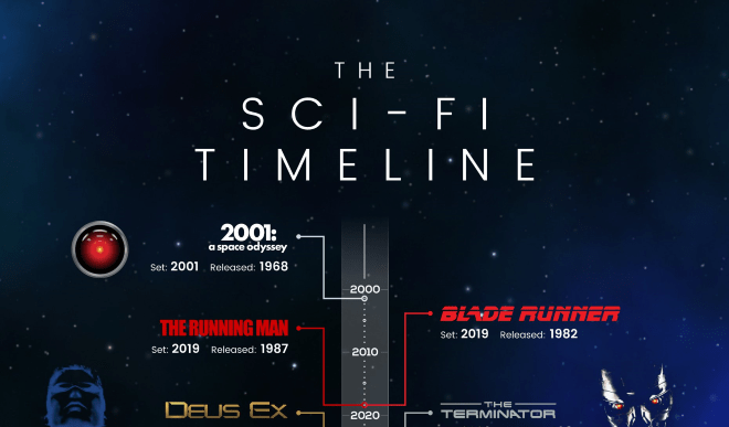 Die Science-Fiction Timeline